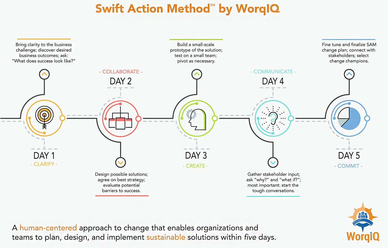 Swift Action Method™