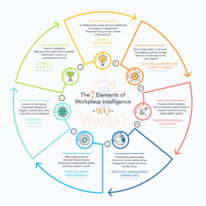 seven elements of workplace intelligence